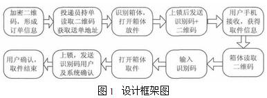 基于RFID与二维码技术的物联网快递物流配送系统的优化设计