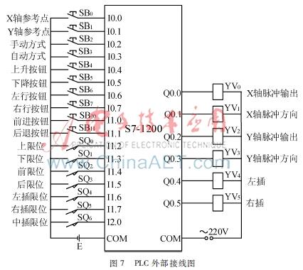 基于RFID与PLC的仓储物流系统设计