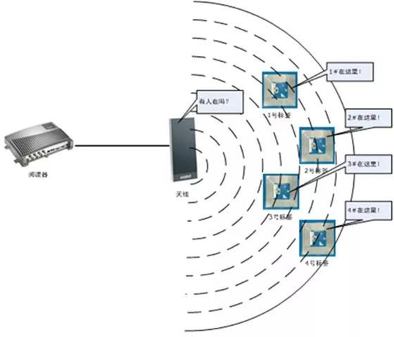无线射频识别,RFID标签助力智能制造